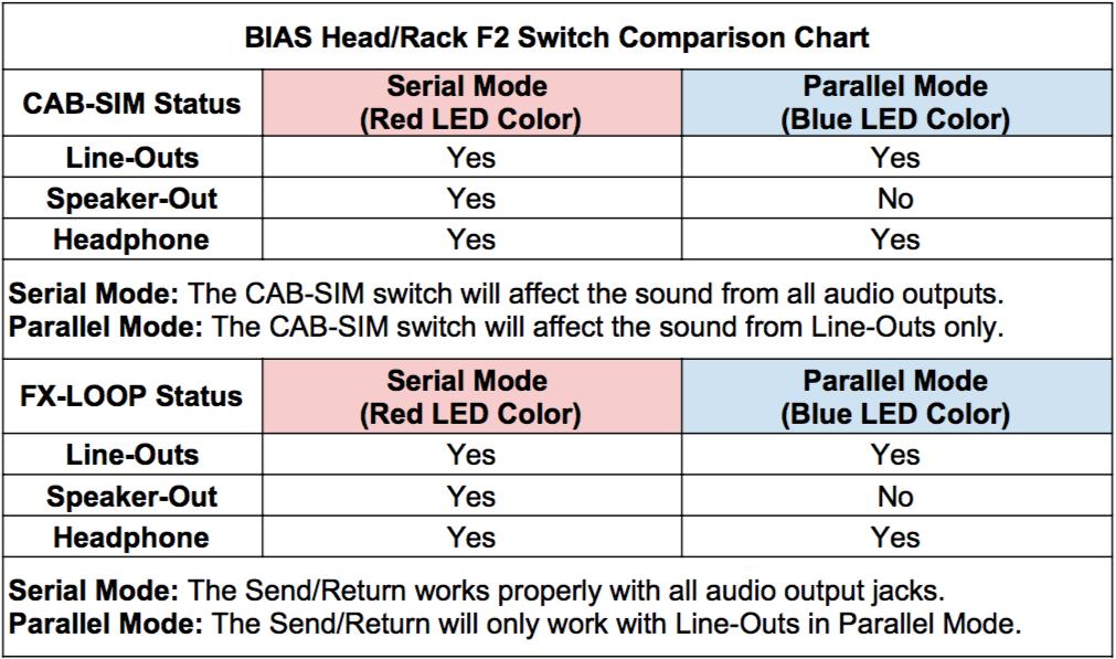 Bias Head Rack F2 Switch Comparison Chart Help Center